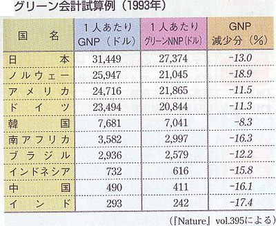 Green GDP.1993.JPG