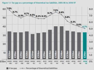 HM Revenue and Customs - Image: HMRC estimated tax gaps 2005 2014