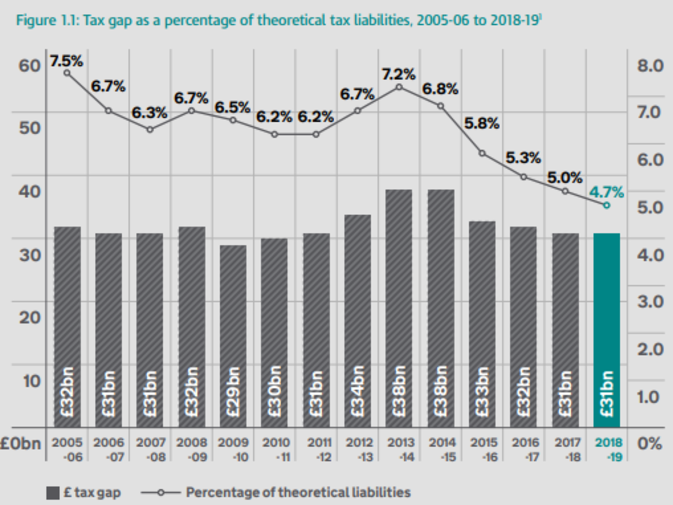 HMRC estimated tax gaps 2005-2014