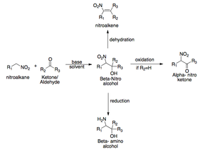 Nitroaldol reaction - Henry Reaction Synthetic Scheme