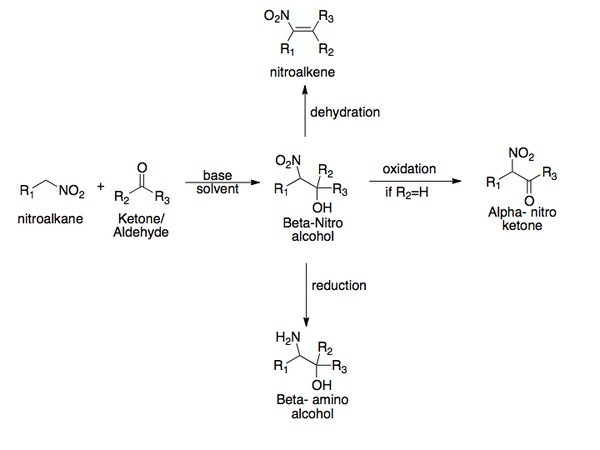 Henry Reaction Synthetic Scheme