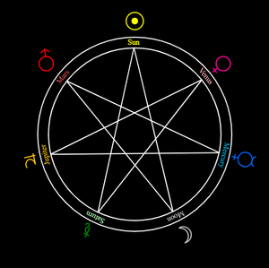 Heptagram of the celestial bodies of the weekdays.png