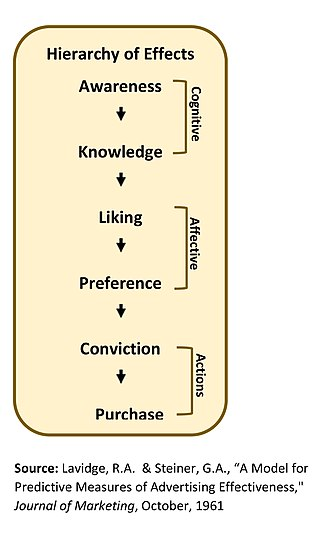 Brand awareness - Basic Hierarchy of Effects Model (after Lavidge, 1961)