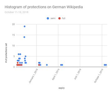 Histogram of protections on German Wikipedia, October 18 2018.png