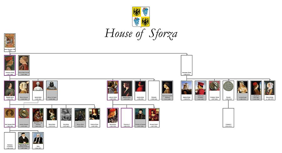 A family tree of the House of Sforza