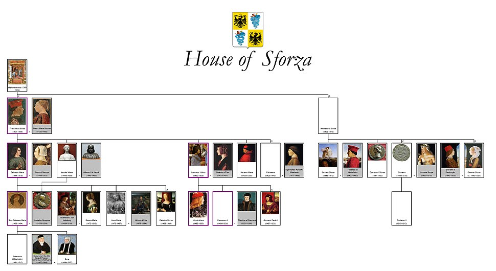 House of Sforza family tree (IT) by shakko