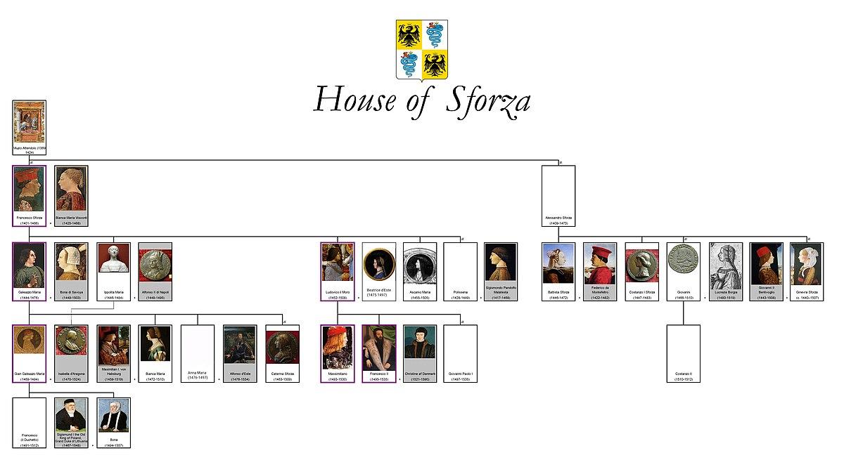 Sforza - Wikipedia, la enciclopedia libre