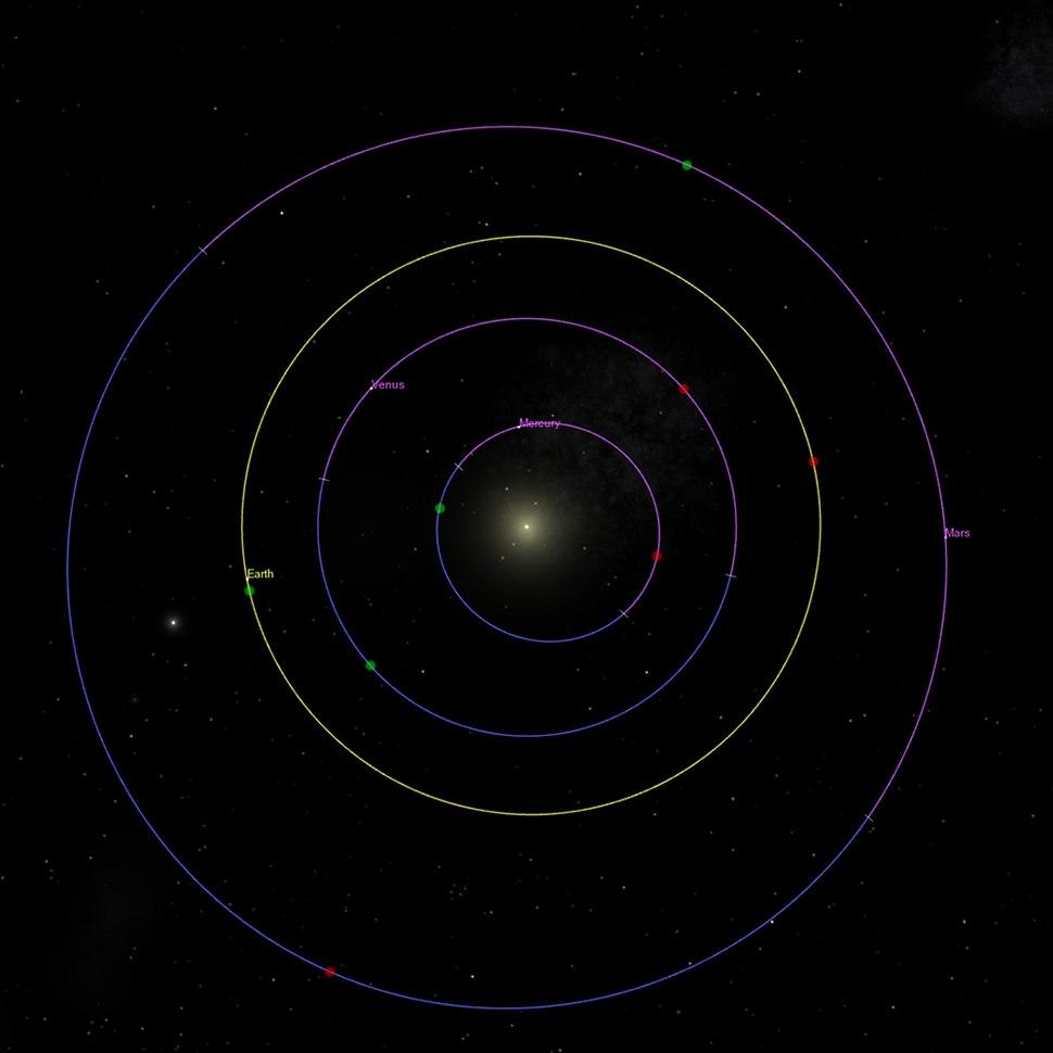 Inner Planet Orbits