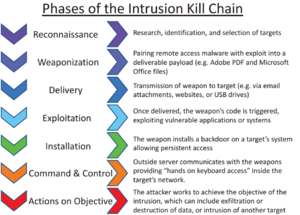 Cyberattack - Image: Intrusion Kill Chain v 2