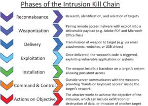 Cyberattack - Image: Intrusion Kill Chain v 2