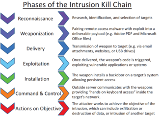 Cyberattack - Intrusion kill chain for information security