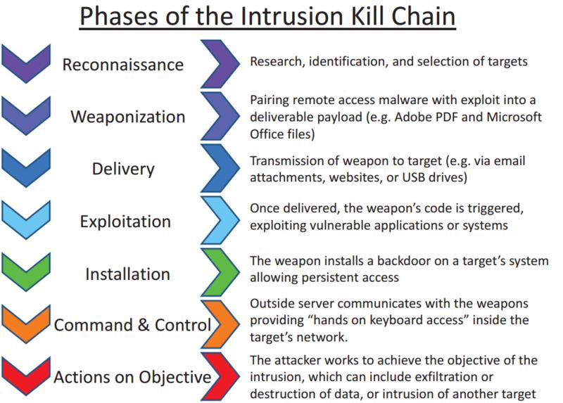 사이버 킬체인 7단계 - 위키피디아