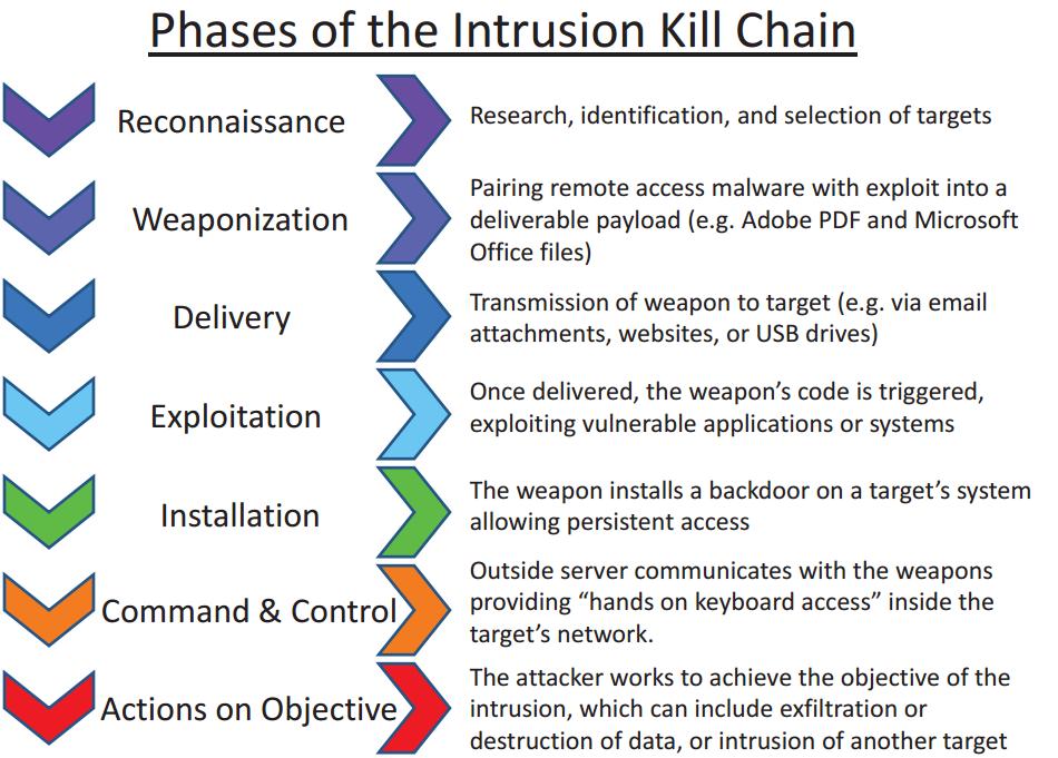 Intrusion Kill Chain - v2