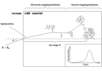 Stopping power (particle radiation) - Illustration of the slowing down of a single ion in a solid material