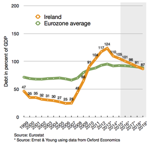 Irish debt compared to Eurozone average