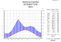 Klimadiagramm-metrisch-deutsch-Oklahoma City-USA.png