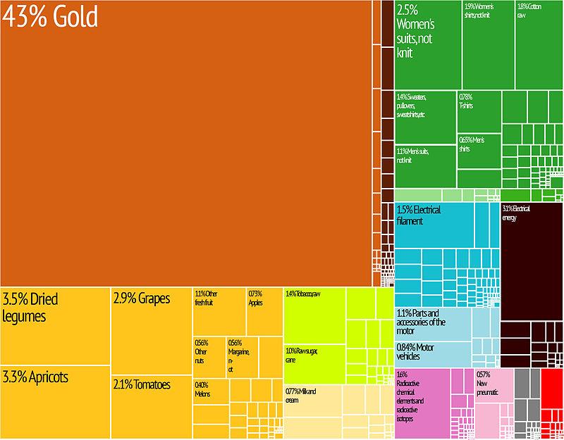 Kyrgyzstan Export Treemap.jpg