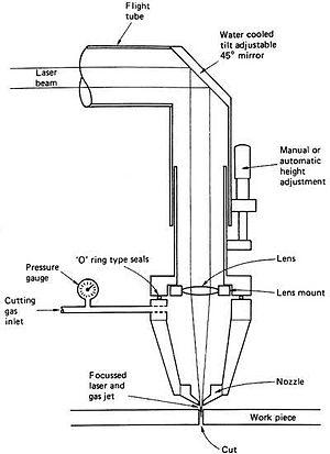 Laser cutting - Diagram of a laser cutter