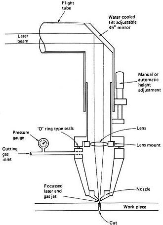 Laser cutting - Diagram of a laser cutter