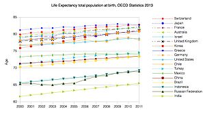 Health insurance - Image: Life Expectancy OECD 2013