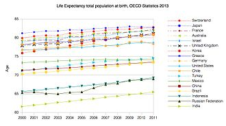 Health insurance - Life Expectancy of the total population at birth from 2000 until 2011 among several OECD member nations. Data source: OECD's iLibrary