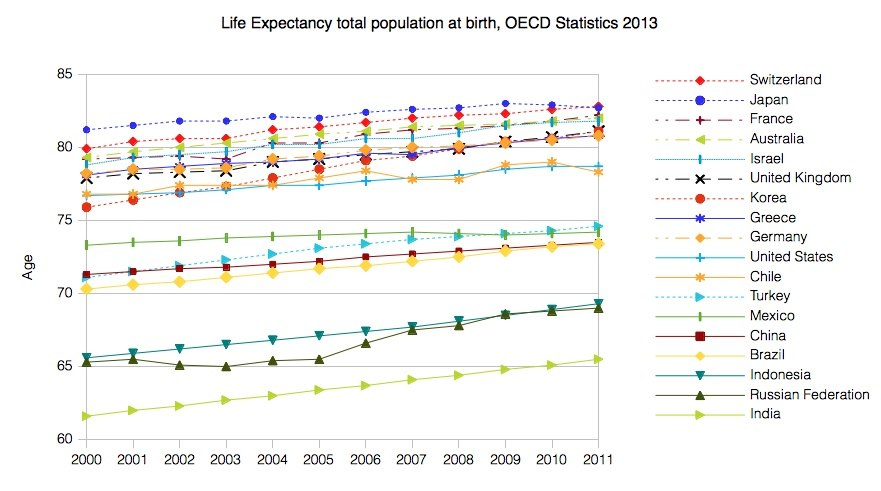 Life Expectancy OECD 2013