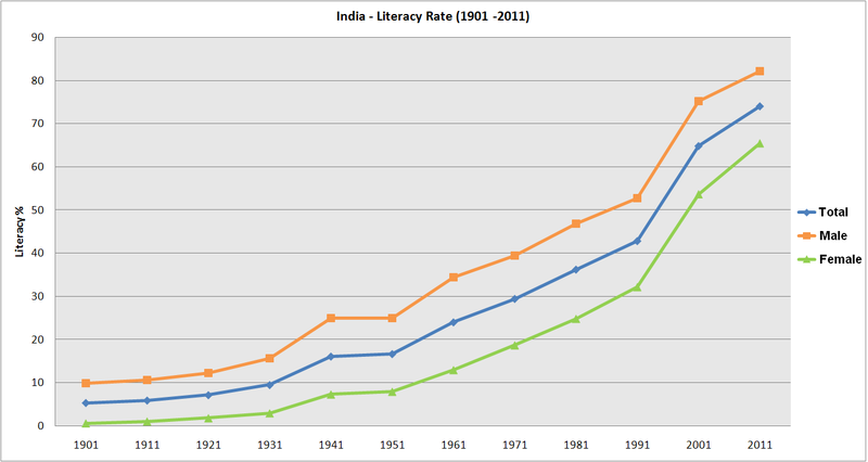 literacy in india Literacy rate in india escrowtech india private limited creative enclave, iii floor, #148-150, luz church road, mylapore, chennai, india – 600 004 phone: +91.