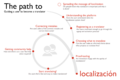 Localization user workflow diagram.png