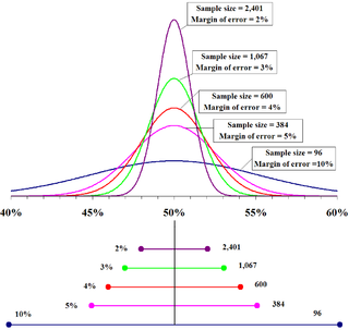 Margin of error statistic expressing the amount of random sampling error in a surveys results