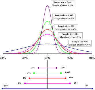 "Margin of error - The top portion of this graphic depicts probability densities that show the relative likelihood that the ""true"" percentage is in a particular area given a reported percentage of 50%. The bottom portion shows the 95% confidence intervals (horizontal line segments), the corresponding margins of error (on the left), and sample sizes (on the right). In other words, for each sample size, one is 95% confident that the ""true"" percentage is in the region indicated by the corresponding segment. The larger the sample is, the smaller the margin of error is."