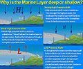 Marine Layer Deep or Shallow Graphic (NWS Los Angeles-Oxnard).jpg