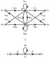 Matrix Signal-Flow Graph.png