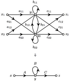 Noncommutative signal-flow graph