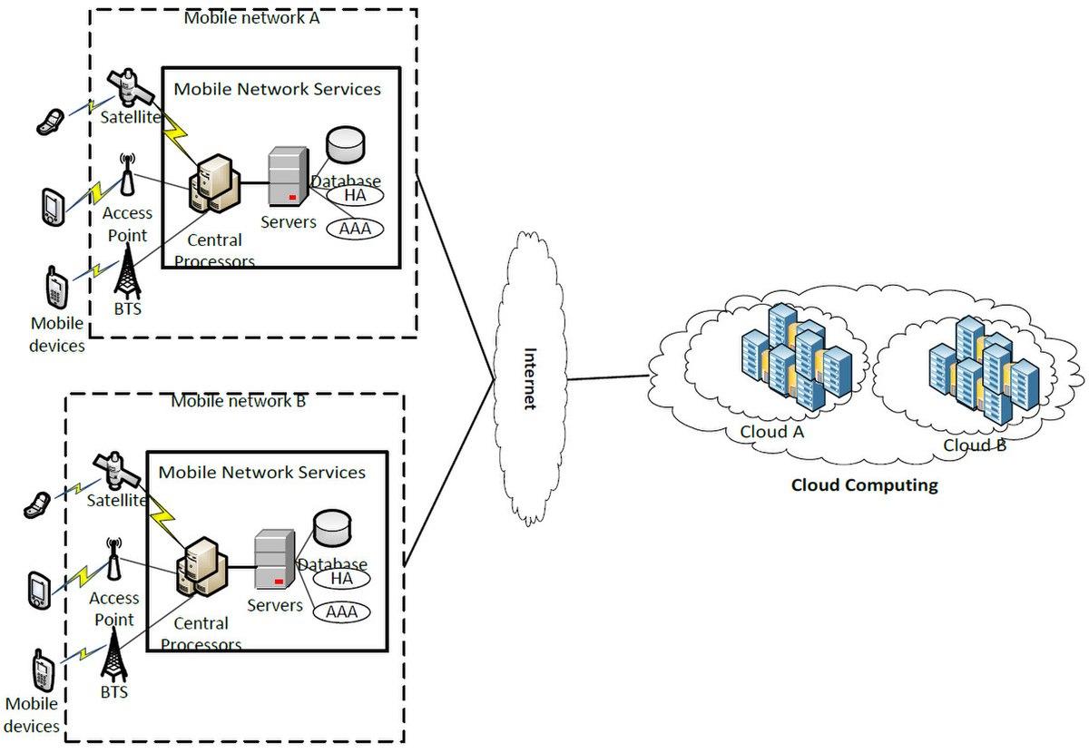 wikipedia mobile cloud computing
