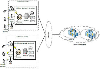 Mobile cloud computing - Mobile cloud architecture