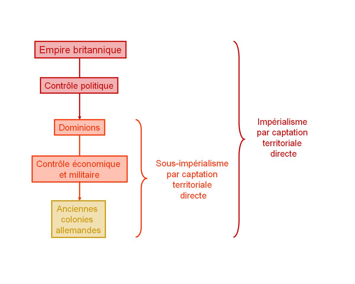 wiki nationalisme canadien imperialisme britannique