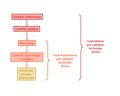 Modèle de contrôle par captation territoriale directe.PNG