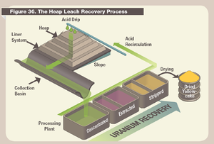 Heap leaching - Diagram of heap leach recovery for uranium (US NRC)