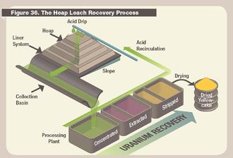 Heap leaching - Diagram of heap leach recovery for uranium (US NRC)