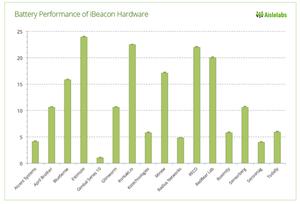 Bluetooth low energy beacon - Wikipedia