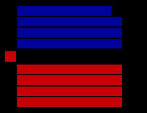 32nd New Zealand Parliament - Image: New Zealand 32nd Parliament