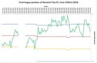 Graph of Norwich City's league finishes from 1920 to 2018
