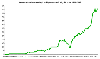 Democratic peace theory - Number of nations 1800–2003 scoring 8 or higher on Polity IV scale. There have been no wars and in Wayman's (2002) listing of interliberal MIDs no conflict causing any battle deaths between these nations.