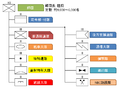 Organization of the Division of the JGSDF.png