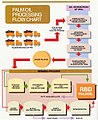 Palm oil processing flow chart.jpg