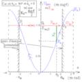 Pendule pesant simple - diagramme d'énergies potentielle et mécanique - bis.png