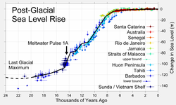 Sea level change since the end of the last glacial episode.  Changes displayed in meters.