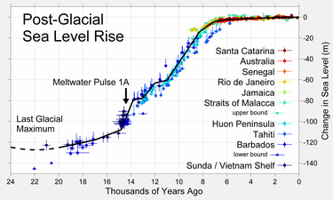 Global Warming: Policy Hoax versus Dodgy Science « Roy