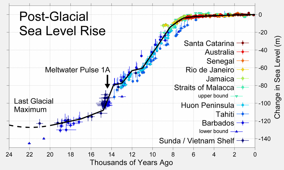 Post-Glacial Sea Level