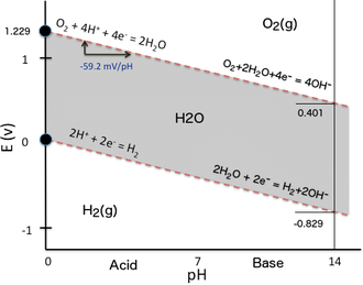 Pourbaix diagram -  Pourbaix diagram for water, including equilibrium regions for water, oxygen and hydrogen at STP. The vertical scale is the electrode potential of a hydrogen or non-interacting electrode relative to an SHE electrode, the horizontal scale is the pH of the electrolyte (otherwise non-interacting). Assuming no overpotential, above the top line the equilibrium condition is oxygen gas, and oxygen will bubble off of the electrode until equilibrium is reached. Likewise, below the bottom line, the equilibrium condition is hydrogen gas, and hydrogen will bubble off of the electrode until equilibrium is reached.